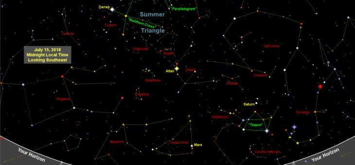 Carte du ciel (graphique en étoile): juillet 2018
