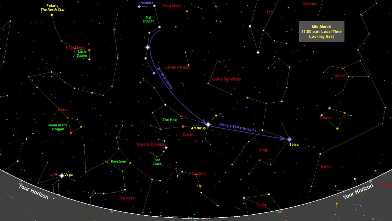 Carte du ciel de mars Star Chart Old Farmer's Les jardins de Laurent